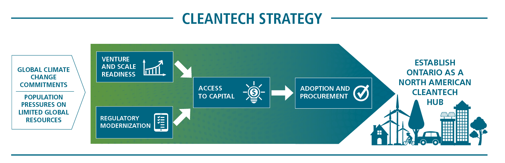 This diagram demonstrates how the four pillars of the cleantech strategy interact to establish Ontario as a North American cleantech hub and meet Ontario's climate change commitments.    The pillars, Venture and Scale Readiness and Regulatory Modernization interact to support firms to improve Access to Capital, which is pillar 2.  Once a company has gained access to capital, Adoption and Procurement, which is pillar 4, ensures the early adoption and procurement of these technologies.